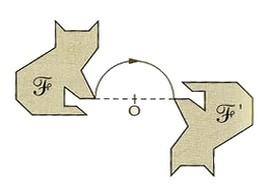 Symétrie Centrale