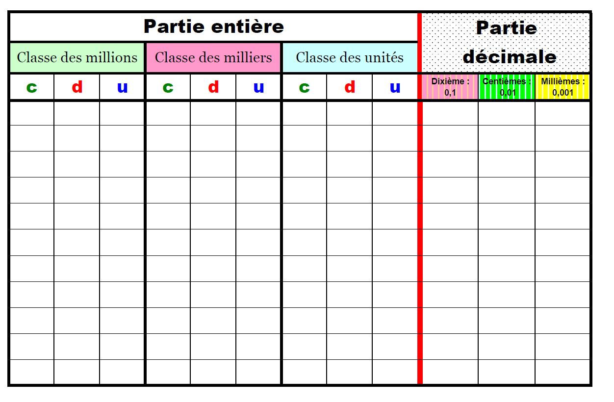 Nombres Entiers Nombres Decimaux Modulo N